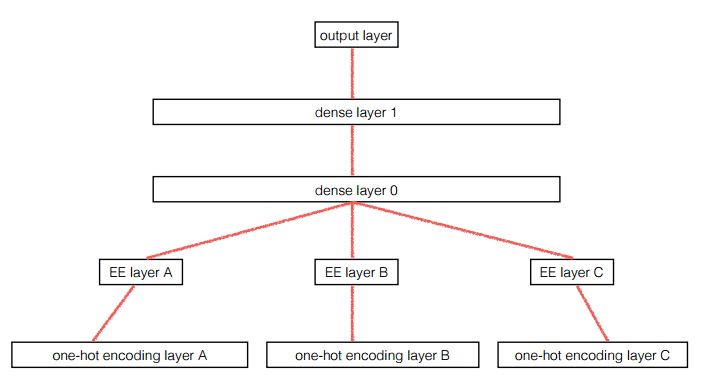 Categorical Embedding Xgboost